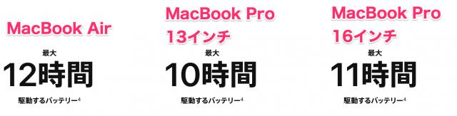 理由2:バッテリー持ちはMacBookのなかで最もよい
