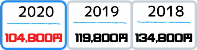 2018年から2020年までの価格変化