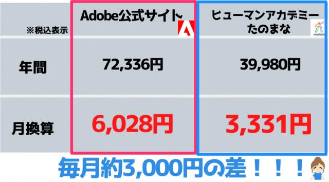 Adobe公式サイトとヒューマンアカデミーの値段比較